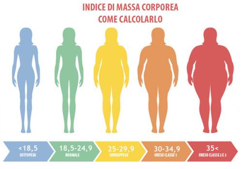 Farmacia Macario Misurazione Peso E Indice Di Massa Corporea